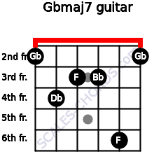 Gbmaj7 for guitar on frets 2, 4, 3, 3, 6, 2