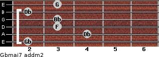 Gbmaj7 add(m2) guitar chord