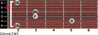 Gbmaj7#5 for guitar on frets 2, 5, 3, 3, x, 2