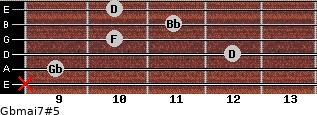 Gbmaj7#5 for guitar on frets x, 9, 12, 10, 11, 10