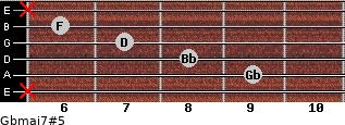 Gbmaj7#5 for guitar on frets x, 9, 8, 7, 6, x