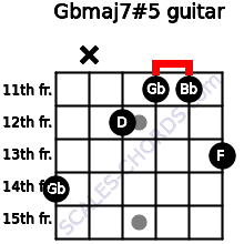 Gbmaj7#5 for guitar on frets 14, x, 12, 11, 11, 13