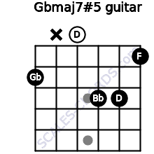 Gbmaj7#5 for guitar on frets 2, x, 0, 3, 3, 1