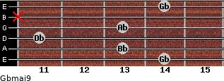 Gbmaj9 for guitar on frets 14, 13, 11, 13, x, 14