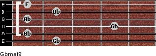 Gbmaj9 for guitar on frets 2, 1, 4, 1, 2, 1