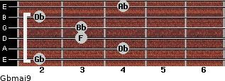 Gbmaj9 for guitar on frets 2, 4, 3, 3, 2, 4