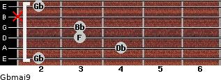 Gbmaj9 for guitar on frets 2, 4, 3, 3, x, 2