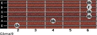Gbmaj9 for guitar on frets 2, 4, 6, 6, 6, 6