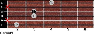 Gbmaj9 for guitar on frets 2, x, 3, 3, x, 4