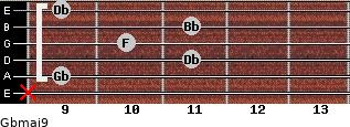 Gbmaj9 for guitar on frets x, 9, 11, 10, 11, 9