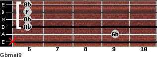 Gbmaj9 for guitar on frets x, 9, 6, 6, 6, 6