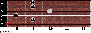 Gbmaj9 for guitar on frets x, 9, 8, 10, 9, 9