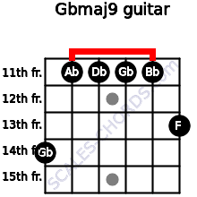 Gbmaj9 for guitar on frets 14, 11, 11, 11, 11, 13