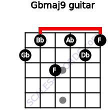 Gbmaj9 for guitar on frets 2, 1, 3, 1, 2, 1