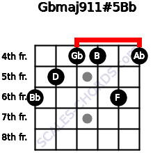 Gbmaj9/11#5/Bb for guitar on frets 6, 5, 4, 4, 6, 4