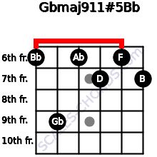 Gbmaj9/11#5/Bb for guitar on frets 6, 9, 6, 7, 6, 7