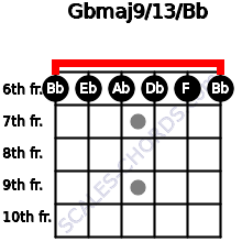 Gbmaj9/13/Bb for guitar on frets 6, 6, 6, 6, 6, 6