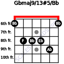 Gbmaj9/13#5/Bb for guitar on frets 6, 8, 8, 8, 9, 6