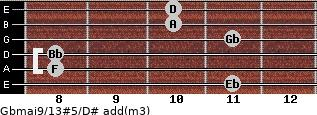 Gbmaj9/13#5/D# add(m3) guitar chord