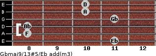 Gbmaj9/13#5/Eb add(m3) guitar chord