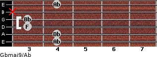 Gbmaj9/Ab for guitar on frets 4, 4, 3, 3, x, 4