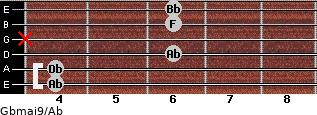 Gbmaj9/Ab for guitar on frets 4, 4, 6, x, 6, 6