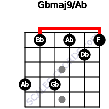 Gbmaj9/Ab for guitar on frets 4, 1, 4, 1, 2, 1