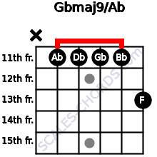 Gbmaj9/Ab for guitar on frets x, 11, 11, 11, 11, 13