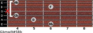 Gbmaj9#5/Bb for guitar on frets 6, 5, 4, x, 6, 4