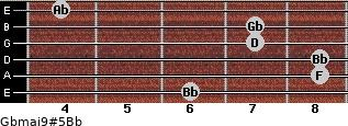 Gbmaj9#5/Bb for guitar on frets 6, 8, 8, 7, 7, 4