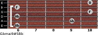 Gbmaj9#5/Bb for guitar on frets 6, 9, 6, 10, 6, 10