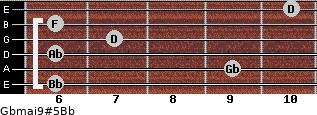 Gbmaj9#5/Bb for guitar on frets 6, 9, 6, 7, 6, 10