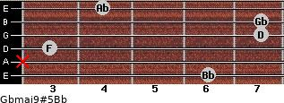 Gbmaj9#5/Bb for guitar on frets 6, x, 3, 7, 7, 4
