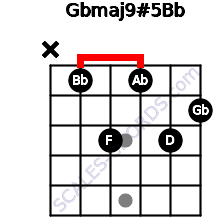 Gbmaj9#5/Bb for guitar on frets x, 1, 3, 1, 3, 2