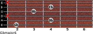 Gbmajor6 for guitar on frets 2, 4, x, 3, 4, x