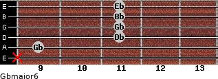 Gbmajor6 for guitar on frets x, 9, 11, 11, 11, 11