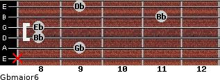 Gbmajor6 for guitar on frets x, 9, 8, 8, 11, 9
