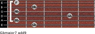 Gbmajor7(add9) for guitar on frets 2, 1, 4, 1, 2, 1