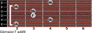 Gbmajor7(add9) for guitar on frets 2, 4, 3, 3, 2, 4