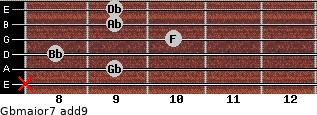 Gbmajor7(add9) for guitar on frets x, 9, 8, 10, 9, 9