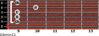 Gbmin11 for guitar on frets x, 9, 9, 9, 10, 9