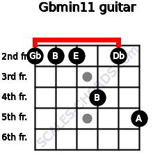 Gbmin11 for guitar on frets 2, 2, 2, 4, 2, 5