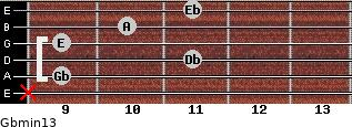 Gbmin13 for guitar on frets x, 9, 11, 9, 10, 11