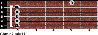 Gbmin7(add11) for guitar on frets 2, 2, 2, 2, 2, 5