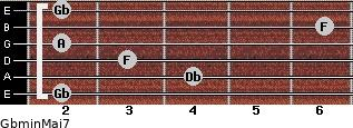 Gbmin(Maj7) for guitar on frets 2, 4, 3, 2, 6, 2