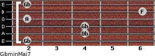 Gbmin(Maj7) for guitar on frets 2, 4, 4, 2, 6, 2