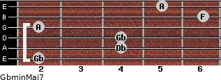 Gbmin(Maj7) for guitar on frets 2, 4, 4, 2, 6, 5