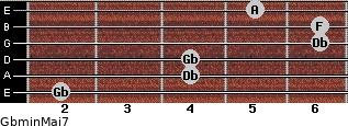 Gbmin(Maj7) for guitar on frets 2, 4, 4, 6, 6, 5
