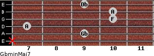 Gbmin(Maj7) for guitar on frets x, 9, 7, 10, 10, 9