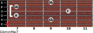 Gbmin(Maj7) for guitar on frets x, 9, 7, 10, 7, 9
